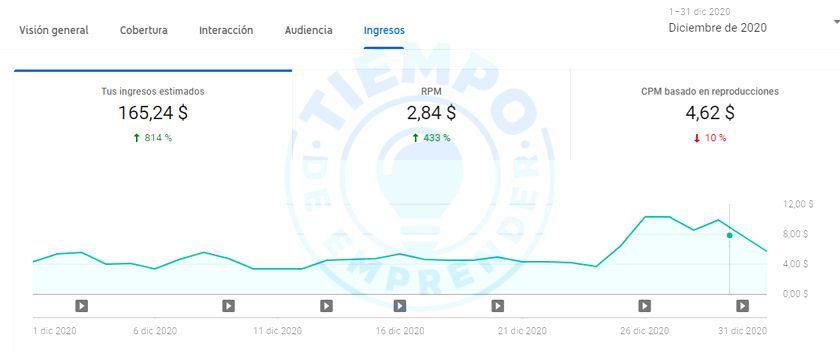 ingresos diciembre 2020 youtube tiempodeemprender
